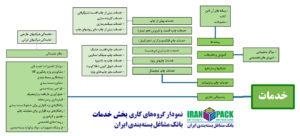 بانک مشاغل بسته بندی ایران